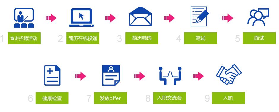 2018中国移动终端公司校园招聘公告